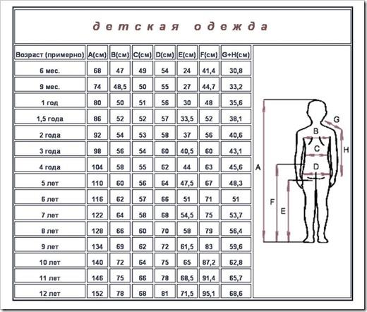Использование размерных таблиц
